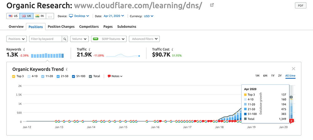 cloudflare dns content keywords ranking in UK