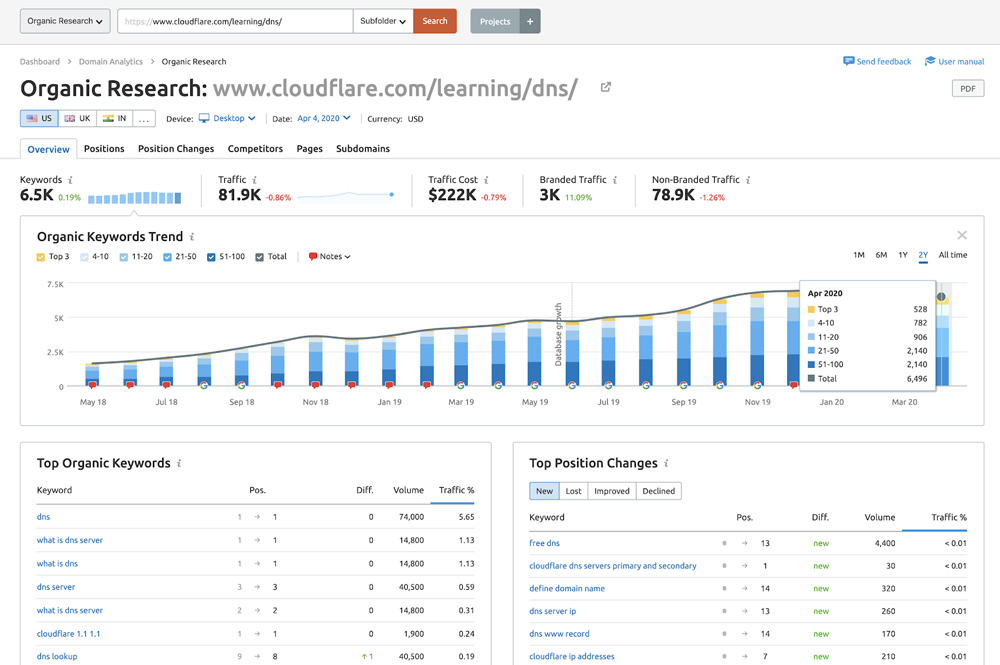 cloudflare dns content organic subdirectory - research shot from SEMrush
