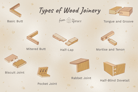 Types of wood joints include dovetail, butt, mortise, and other joinery